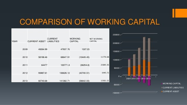 a seminar paper on working capital management finance essay Read working capital management free essay and over 88,000 other research documents working capital management working capital management (wcm) is arguably one of the most important components in corporate finance because it affects the profitability.
