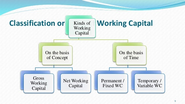 kinds of working capital