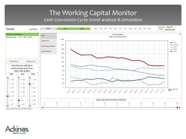 Finance: Working Capital
