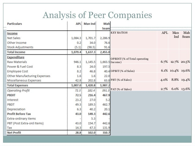 Analysis of Peer Companies KEY RATIOS APL Man Ind Mah Seam OPBDIT (% of Total operating Income) 6.7% 12.7% 20.5% OPBIT (% ...