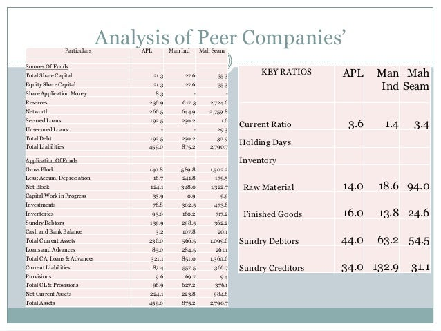 Analysis of Peer Companies'Particulars APL Man Ind Mah Seam Sources Of Funds Total Share Capital 21.3 27.6 35.3 Equity Sha...