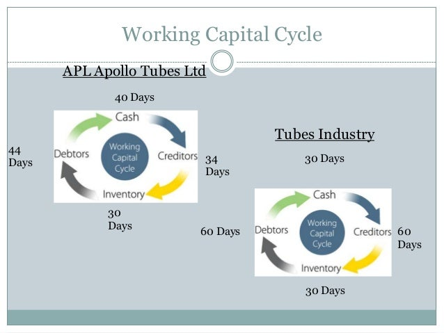 working capital cycle The three variables dio (days inventory outstanding), dpo (days payable outstanding) and dso (days sales outstanding) can all impact your working capital and you can take control of them to improve your cash flow depending on the results, you may discover immediate areas that can be improved.