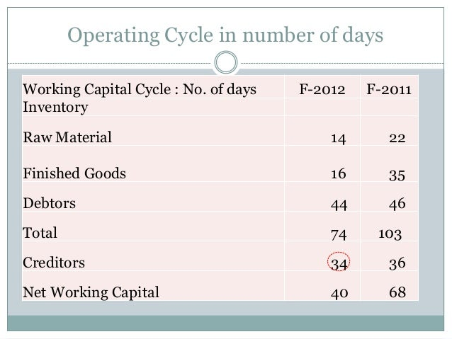 Operating Cycle in number of days Working Capital Cycle : No. of days F-2012 F-2011 Inventory Raw Material 14 22 Finished ...