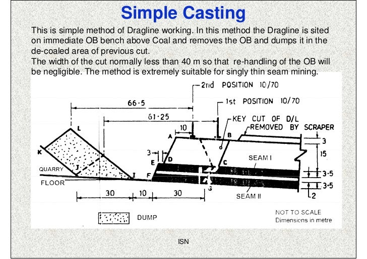 Simple CastingThis is simple method of Dragline working. In this method the Dragline is sitedon immediate OB bench above C...