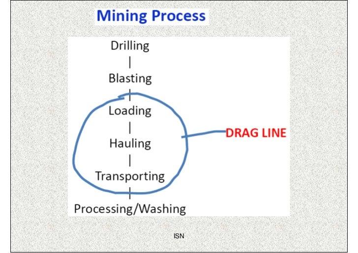working of dragline