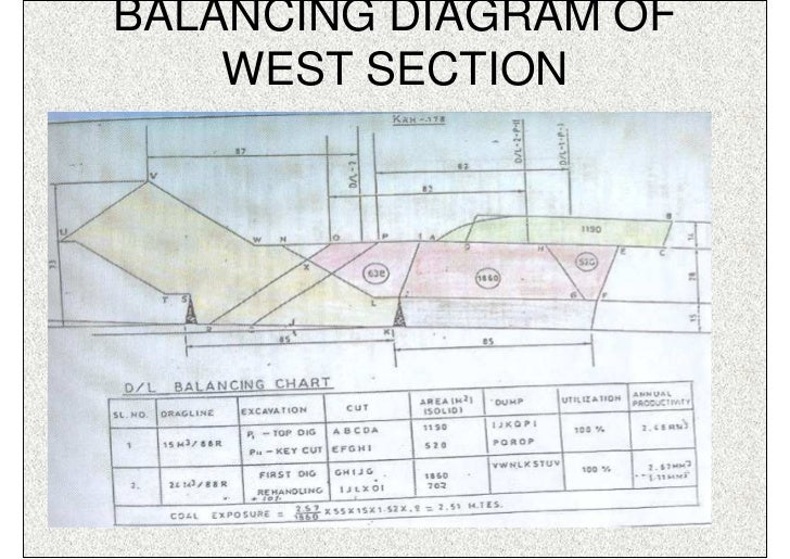BALANCING DIAGRAM OF    WEST SECTION         ISN