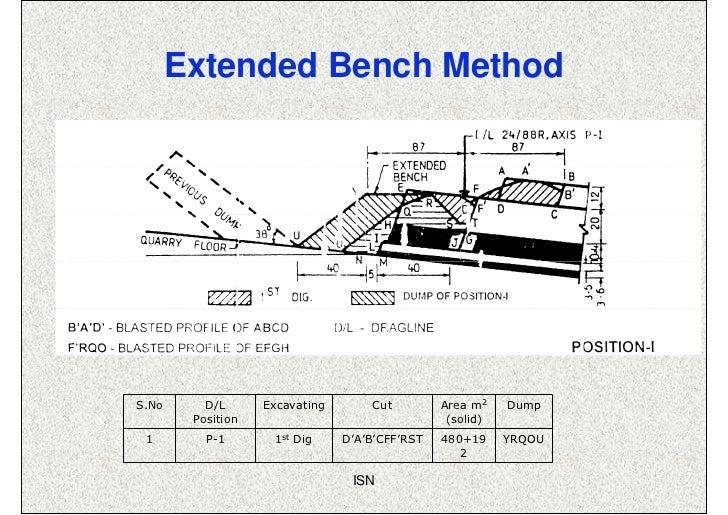 Extended Bench MethodS.No      D/L      Excavating       Cut         Area m2    Dump        Position                      ...