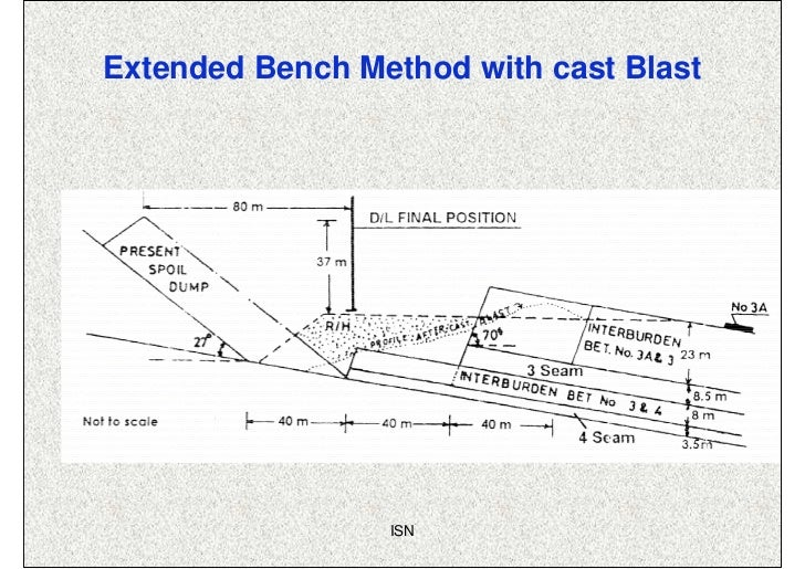 Extended Bench Method with cast Blast                 ISN