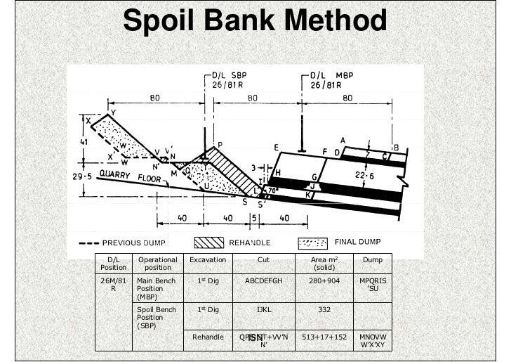Spoil Bank Method  D/L      Operational   Excavation       Cut         Area m2     DumpPosition    position               ...