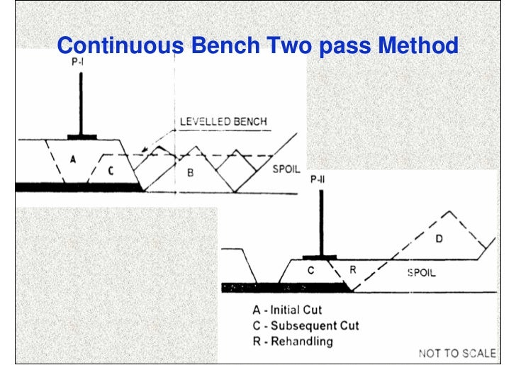 Continuous Bench Two pass Method               ISN