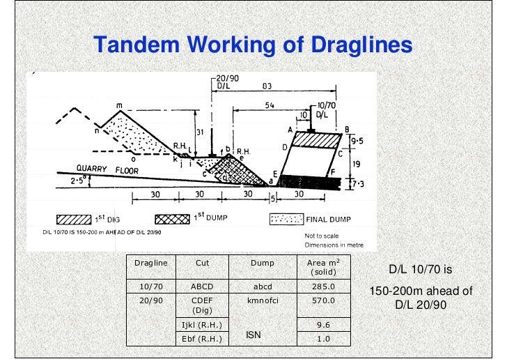 Tandem Working of Draglines   Dragline      Cut        Dump      Area m2                                       (solid)    ...