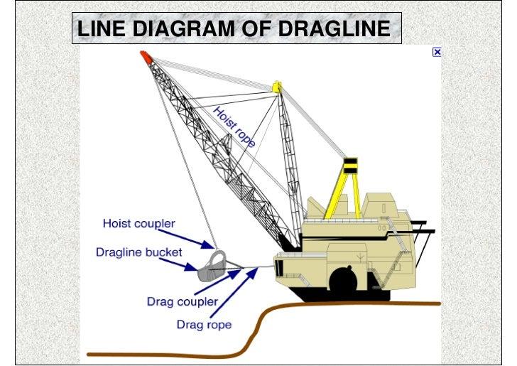 working of dragline line diagram of dragline isn