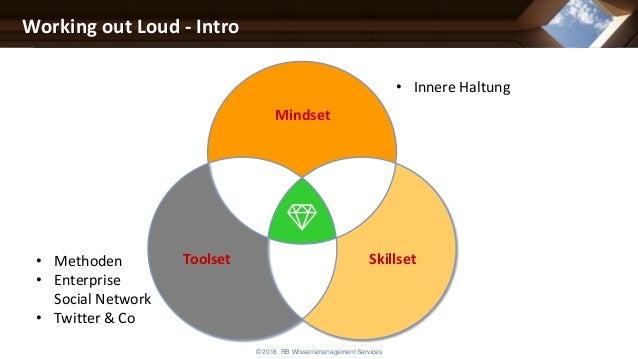Mindset Toolset Skillset Working out Loud - Intro • Methoden • Enterprise Social Network • Twitter & Co • Innere Haltung ©...