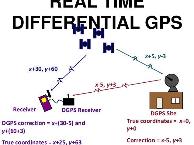 Working principle of gps