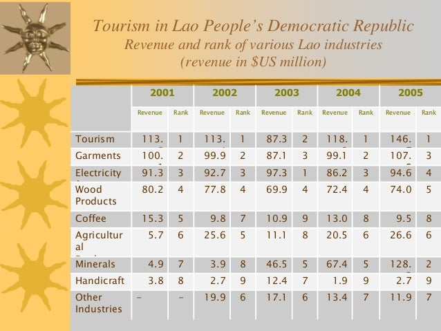 economic development through social tourism a This represents a thirteen per cent growth in tourist arrivals and undoubtedly, a  lot  process of social and economic development in a society and it is measured .