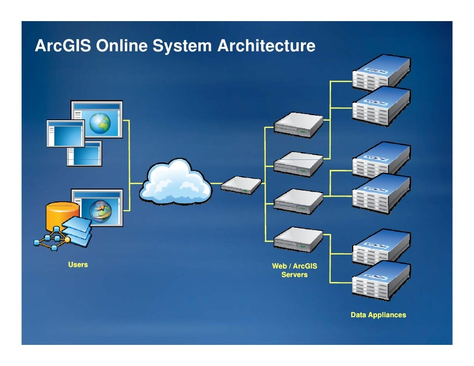 ... 36. ArcGIS Online System Architecture ...