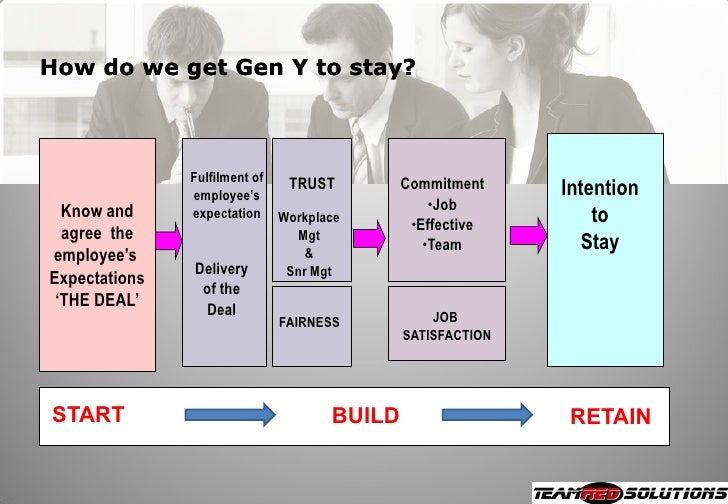Working With Gen X & Gen Y Tada