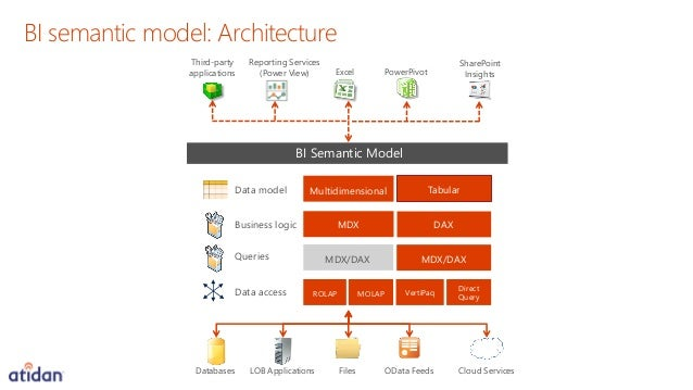 Working With Microsoft Power Business Inteligence Tools