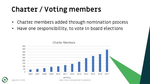 Charter / Voting members August 31, 2018 Open Source Geospatial Foundation 17 • Charter members added through nomination p...