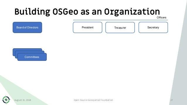 Building OSGeo as an Organization August 31, 2018 Open Source Geospatial Foundation 27 Board of Directors President Secret...
