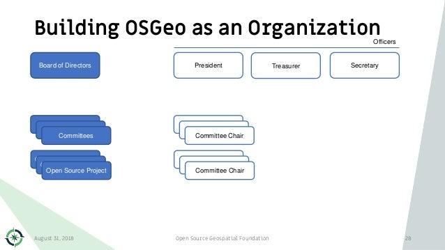 Building OSGeo as an Organization August 31, 2018 Open Source Geospatial Foundation 28 Board of Directors President Secret...