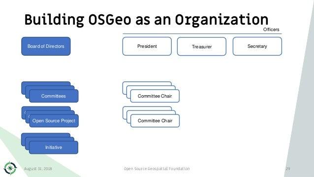 Building OSGeo as an Organization August 31, 2018 Open Source Geospatial Foundation 29 Board of Directors President Secret...