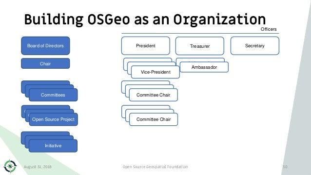 Ambassador Building OSGeo as an Organization Open Source Geospatial Foundation 30 Board of Directors President Secretary O...