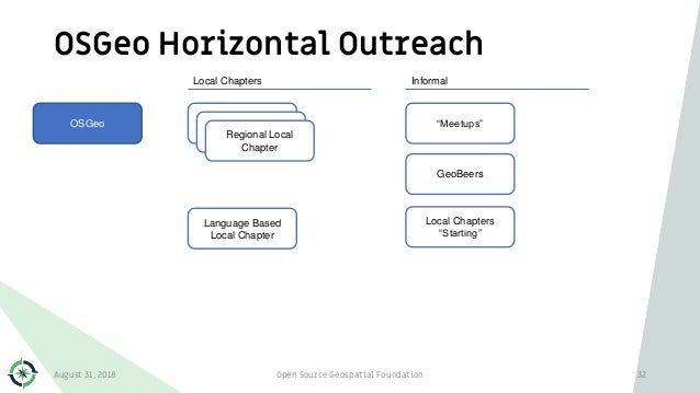 OSGeo Horizontal Outreach August 31, 2018 Open Source Geospatial Foundation 32 OSGeo Local Chapters Regional Local Chapter...