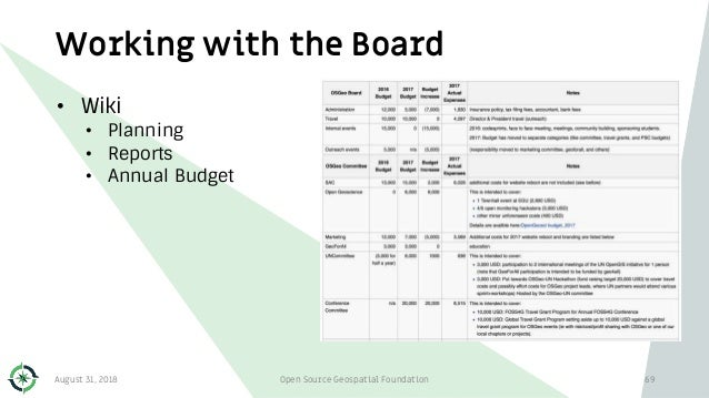 Working with the Board • Wiki • Planning • Reports • Annual Budget August 31, 2018 Open Source Geospatial Foundation 69