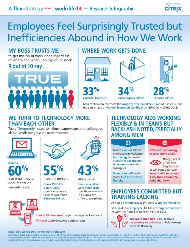 Employees Feel Surprisingly Trusted but Inefficiencies Abound in How We Work Read the Full Report at www.worklifefit.com F...