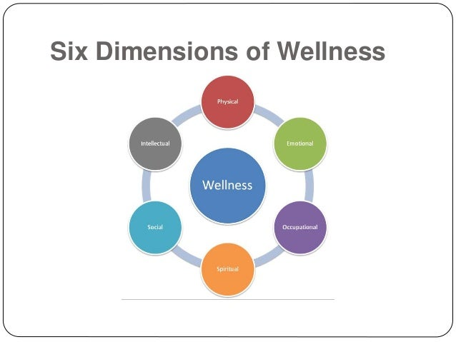 six dimensions of wellness 1 physical wellness 2 emotional 3 mental 4 spiritual 5 social 6 envirionmental (occupational/financial.