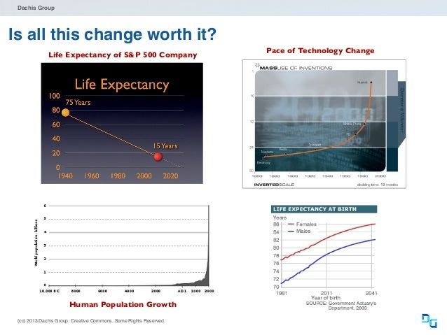 Dachis Group  The future: The fast co-evolution of tech & business  • Technology makes all new • • • • •  things possible ...