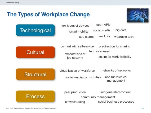 Dachis Group  What will these workers be like?  Source: Cengage  (cc) 2013 Dachis Group. Creative Commons. Some Rights Res...