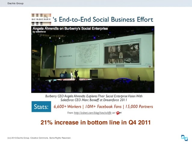 Dachis Group  Organizations that extensively use social media have 1.6 times higher profit growth. -Frost and Sullivan  (cc...