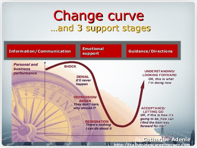 Change curveChange curve ……and 3 support stagesand 3 support stages Information/CommunicationInformation/Communication Emo...