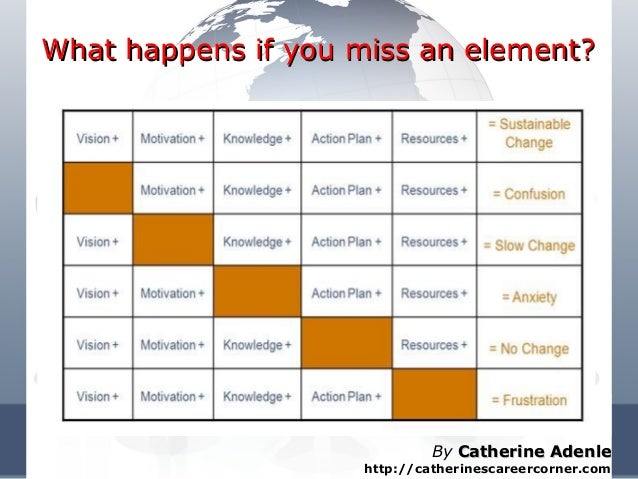 What happens if you miss an element?What happens if you miss an element? By Catherine AdenleCatherine Adenle http://cather...