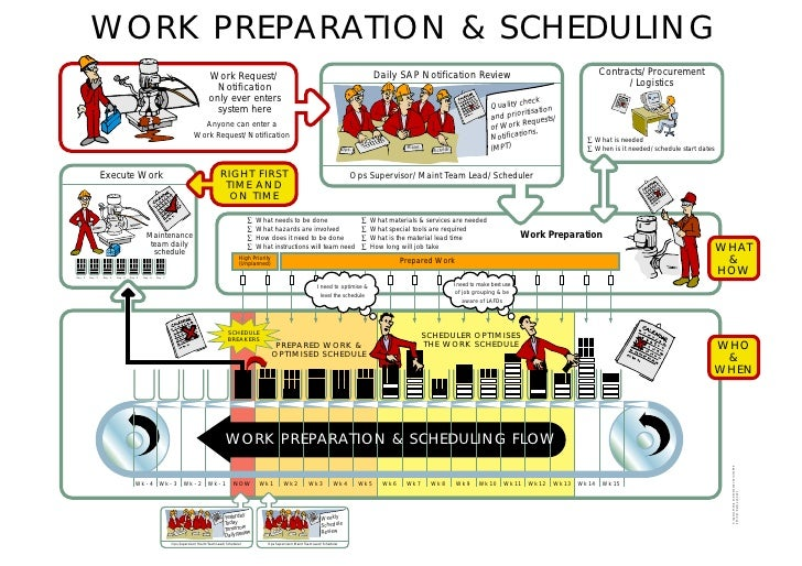 Work Processing - Planning and Scheduling