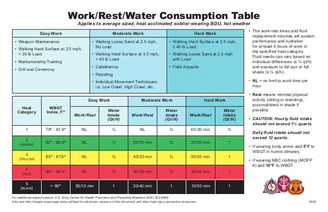 • The work-rest times and fluid replacement volumes will sustain performance and hydration for at least 4 hours of work in...