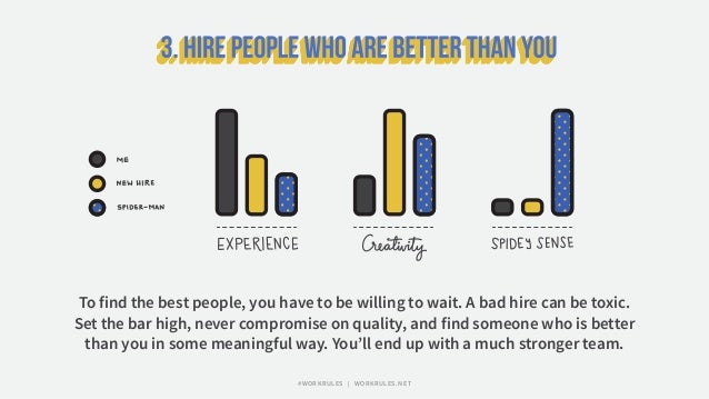 To find the best people, you have to be willing to wait. A bad hire can be toxic. Set the bar high, never compromise on qu...