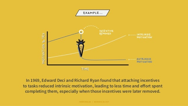 In 1969, Edward Deci and Richard Ryan found that attaching incentives to tasks reduced intrinsic motivation, leading to le...