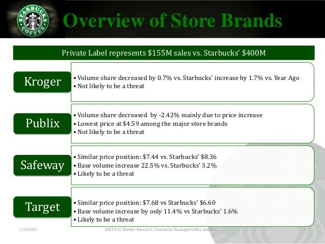 starbucks store image analysis History of starbucks - the history of starbucks starts back in 1971 when the first store opened in seattle find out how it became a coffee giant.