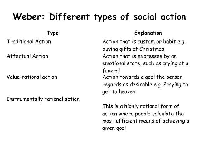 weber social action