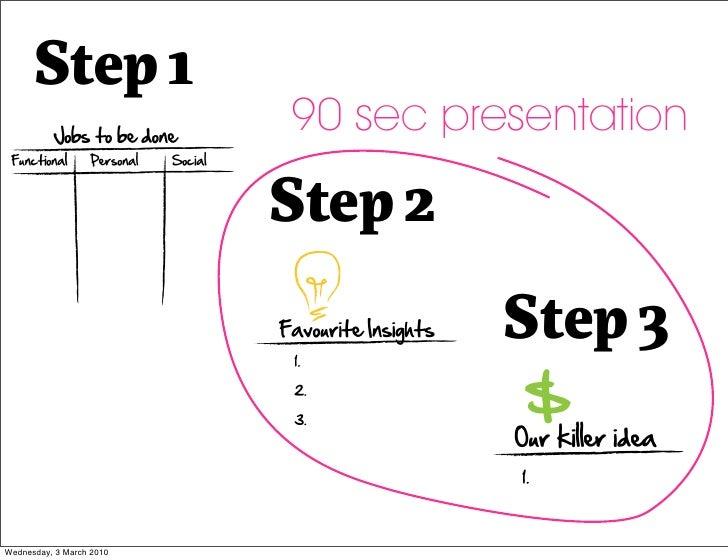 Step 1                           90 sec presentation                            Step 2                                    ...