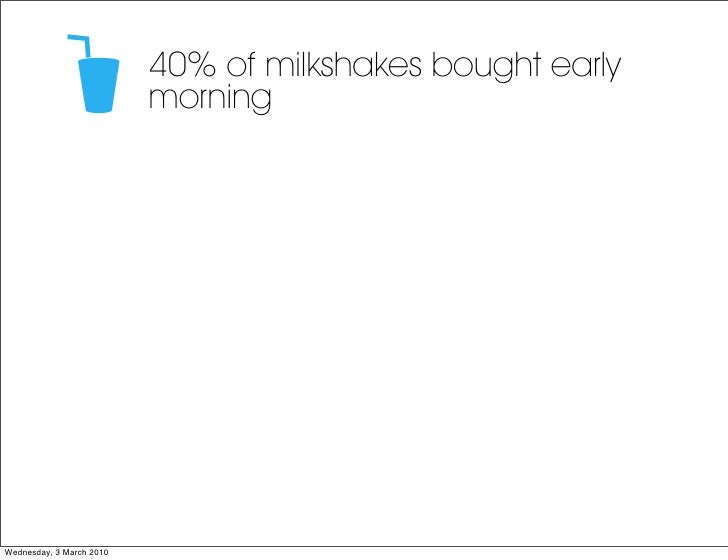40% of milkshakes bought early                           morning     Wednesday, 3 March 2010