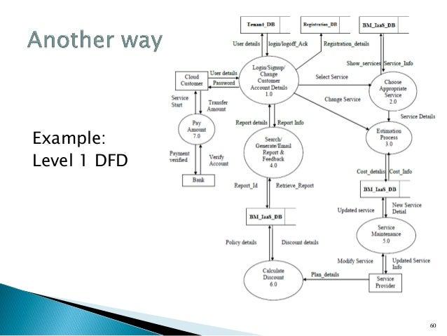 28 Uml Dfd Data Flow Diagram Process Gane Sarson