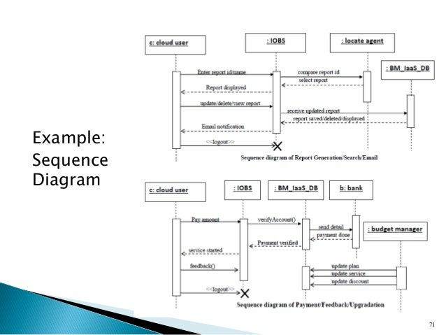 Workshop on basics of software engineering dfd uml and project cult 71 example sequence diagram ccuart Gallery