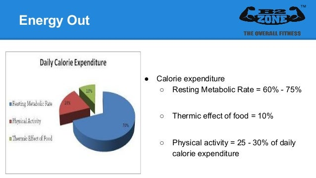 Thermic effect weight loss