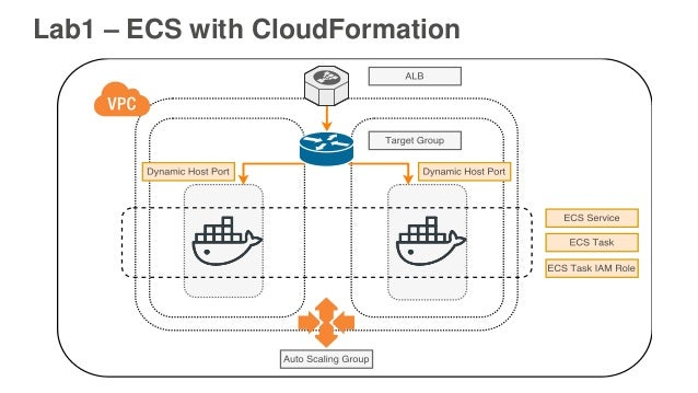 Deep Dive with Amazon EC2 Container Service Hands-on Workshop