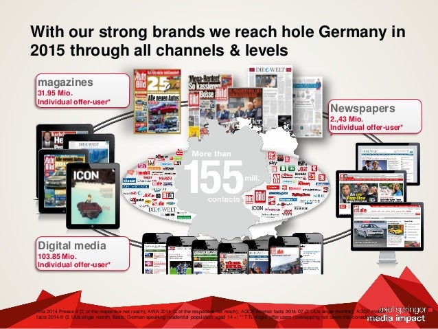 With our strong brands we reach hole Germany in 2015 through all channels & levels *ma 2014 Presse II (Ʃ of the respective...