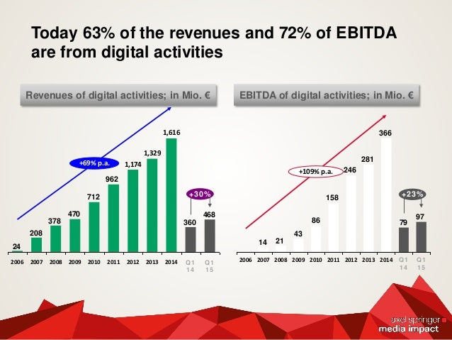 Today 63% of the revenues and 72% of EBITDA are from digital activities 468 360 962 712 470 378 208 24 +69% p.a. 2014 Q1 1...